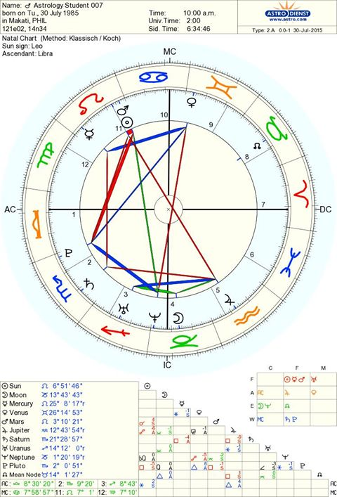 How To Generate A Free Birth Chart Earther Rise Astrology